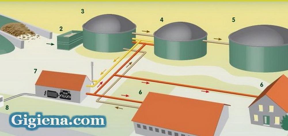 Как соорудить установку для получения биогаза